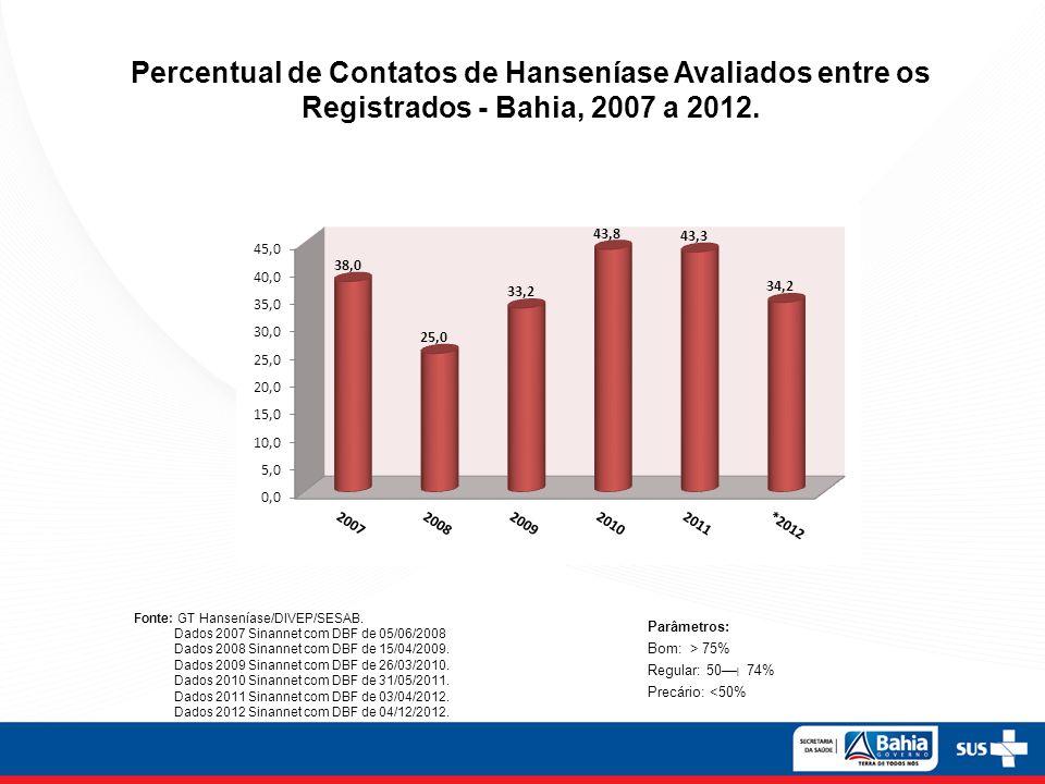 Percentual de Contatos de Hanseníase Avaliados entre os Registrados - Bahia, 2007 a 2012. Fonte: GT Hanseníase/DIVEP/SESAB. Dados 2007 Sinannet com DB