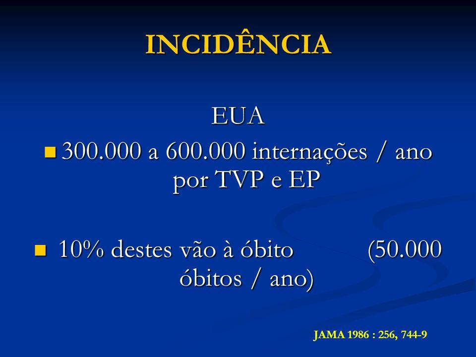 INCIDÊNCIA EUA 300.000 a 600.000 internações / ano por TVP e EP 300.000 a 600.000 internações / ano por TVP e EP 10% destes vão à óbito (50.000 óbitos / ano) 10% destes vão à óbito (50.000 óbitos / ano) JAMA 1986 : 256, 744-9