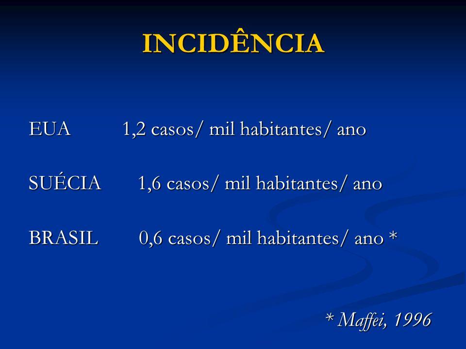 INCIDÊNCIA EUA1,2 casos/ mil habitantes/ ano SUÉCIA 1,6 casos/ mil habitantes/ ano BRASIL 0,6 casos/ mil habitantes/ ano * * Maffei, 1996 * Maffei, 1996