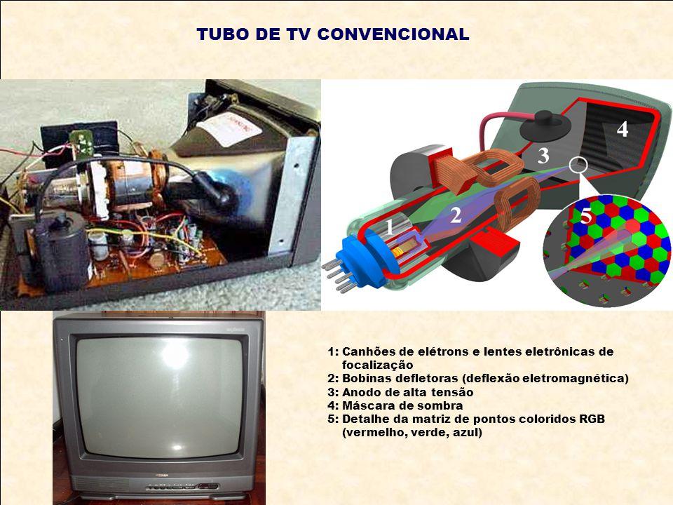 TUBO DE TV CONVENCIONAL 1: Canhões de elétrons e lentes eletrônicas de focalização 2: Bobinas defletoras (deflexão eletromagnética) 3: Anodo de alta t