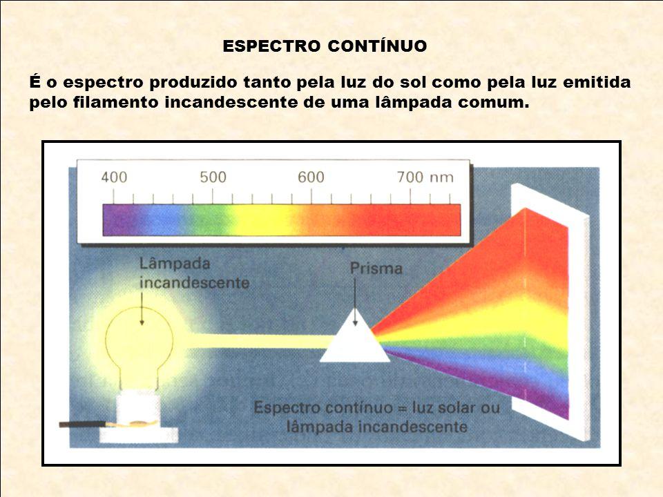 ESPECTRO CONTÍNUO É o espectro produzido tanto pela luz do sol como pela luz emitida pelo filamento incandescente de uma lâmpada comum.