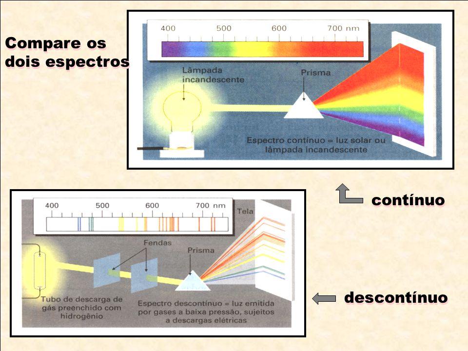 Compare os dois espectros Compare os dois espectros contínuo descontínuo