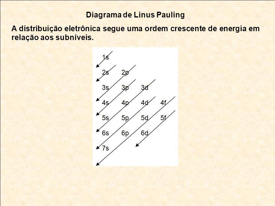 Diagrama de Linus Pauling A distribuição eletrônica segue uma ordem crescente de energia em relação aos subníveis.