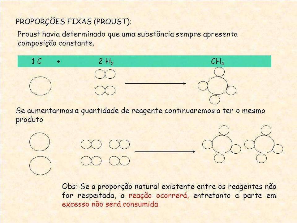 PROPORÇÕES FIXAS (PROUST): Proust havia determinado que uma substância sempre apresenta composição constante. 1 C + 2 H 2 CH 4 Se aumentarmos a quanti