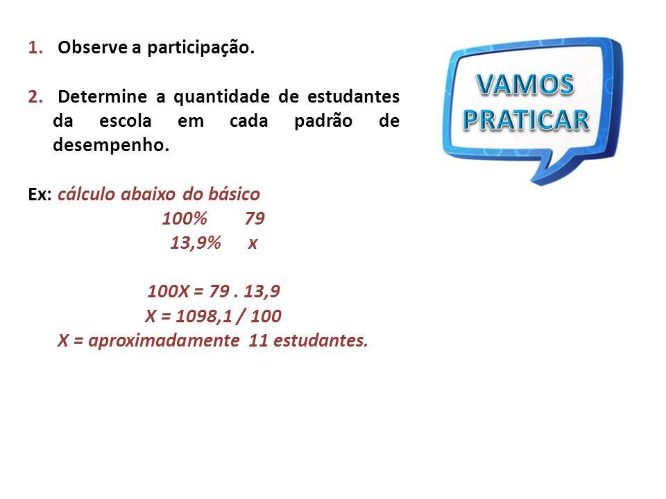 1. Observe a participação. 2. Determine a quantidade de estudantes da escola em cada padrão de desempenho. Ex: cálculo abaixo do básico 100% 79 13,9%