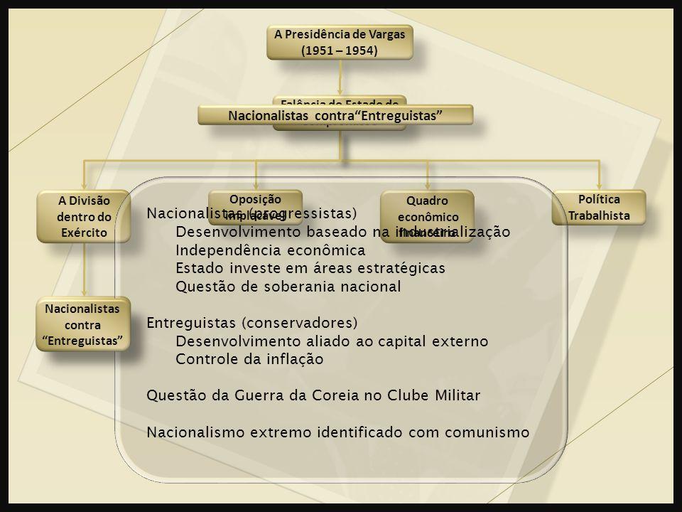 Nacionalistas contra Entreguistas A Presidência de Vargas (1951 – 1954) Quadro econômico financeiro Política Trabalhista A Divisão dentro do Exército