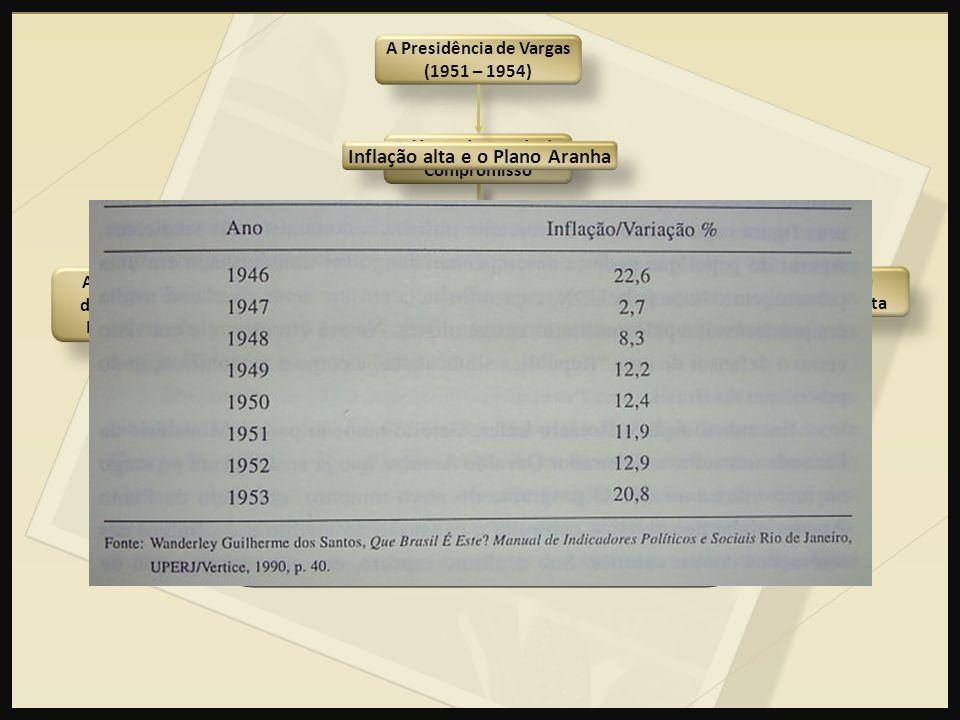 Inflação alta A Presidência de Vargas (1951 – 1954) Quadro econômico financeiro Política Trabalhista A Divisão dentro do Exército Oposição implacável