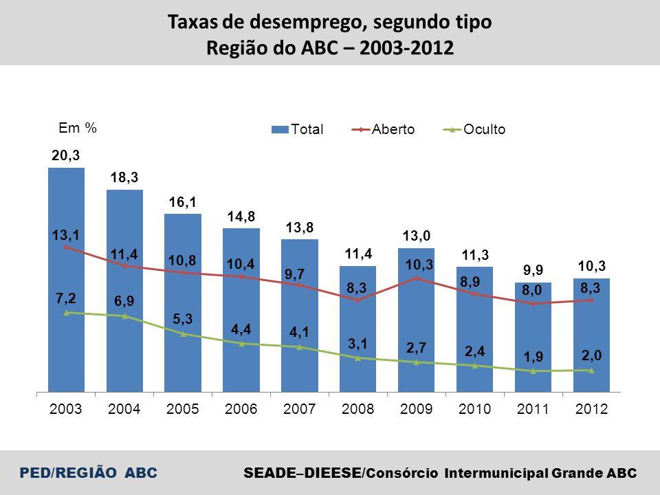 PED/REGIÃO ABCSEADE–DIEESE/ Consórcio Intermunicipal Grande ABC Taxas de desemprego, segundo tipo Região do ABC – 2003-2012