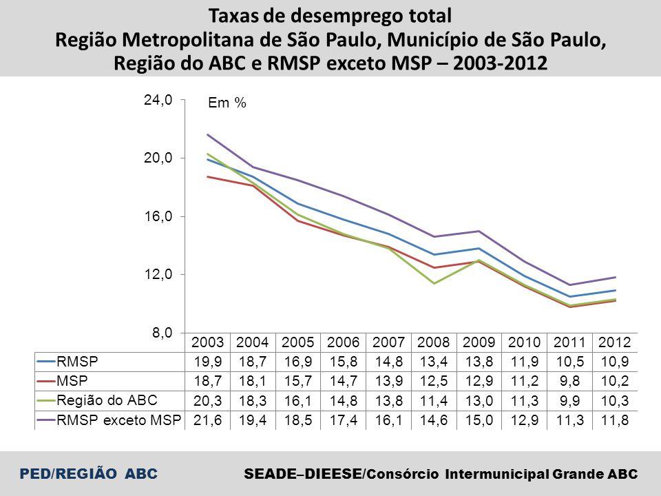 SEADE–DIEESE/ Consórcio Intermunicipal Grande ABC PED/REGIÃO ABC Taxas de desemprego total Região Metropolitana de São Paulo, Município de São Paulo,
