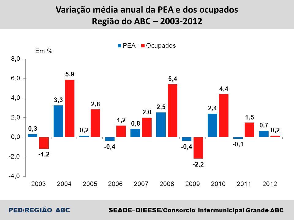 SEADE–DIEESE/ Consórcio Intermunicipal Grande ABC PED/REGIÃO ABC Variação média anual da PEA e dos ocupados Região do ABC – 2003-2012