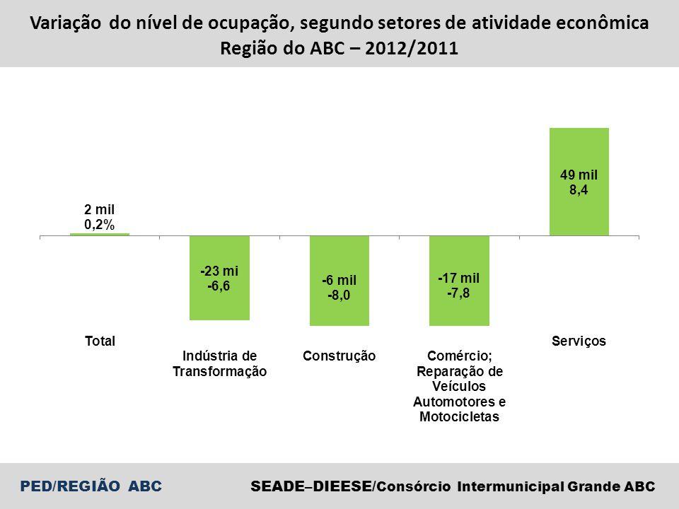 SEADE–DIEESE/ Consórcio Intermunicipal Grande ABC PED/REGIÃO ABC Variação do nível de ocupação, segundo setores de atividade econômica Região do ABC –