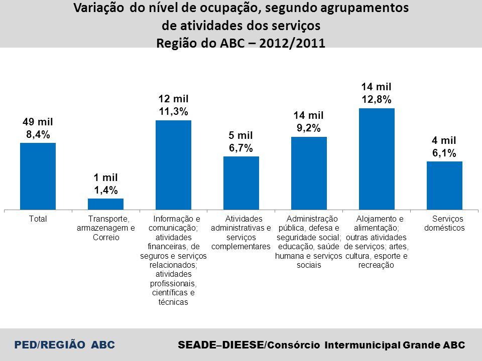 SEADE–DIEESE/ Consórcio Intermunicipal Grande ABC PED/REGIÃO ABC Variação do nível de ocupação, segundo agrupamentos de atividades dos serviços Região