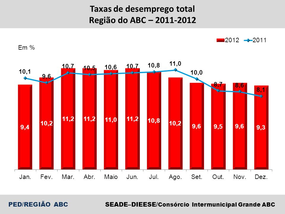 PED/REGIÃO ABCSEADE–DIEESE/ Consórcio Intermunicipal Grande ABC Taxas de desemprego total Região do ABC, RMSP, Município de São Paulo e RMSP exceto MSP – Dez.