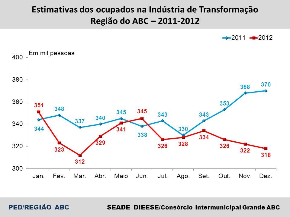 SEADE–DIEESE/ Consórcio Intermunicipal Grande ABC PED/REGIÃO ABC Estimativas dos ocupados na Indústria de Transformação Região do ABC – 2011-2012