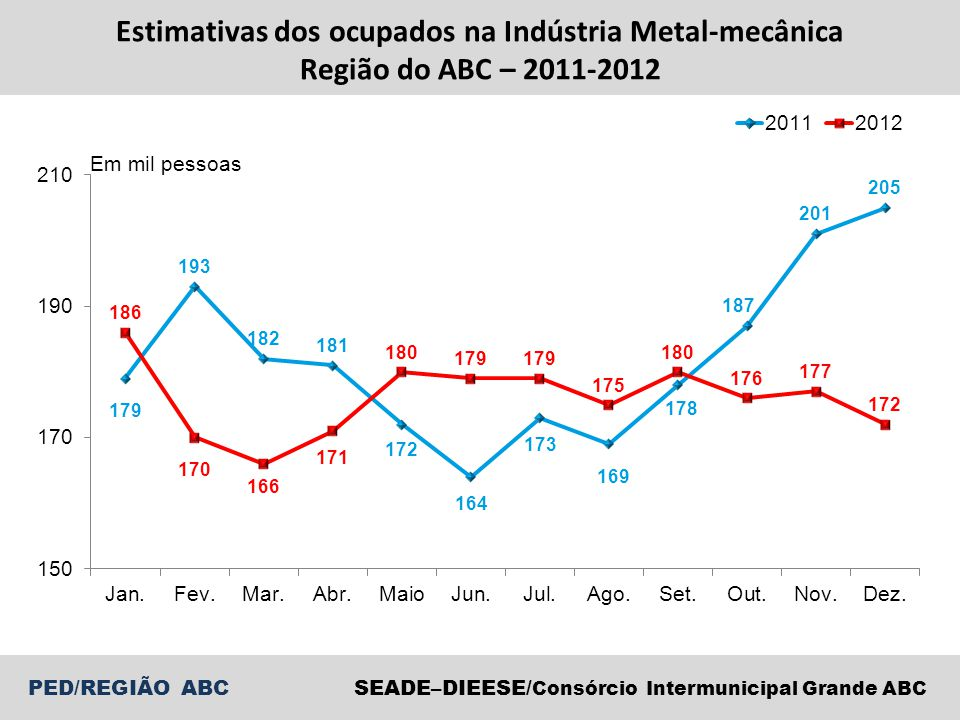 SEADE–DIEESE/ Consórcio Intermunicipal Grande ABC PED/REGIÃO ABC Estimativas dos ocupados na Indústria Metal-mecânica Região do ABC – 2011-2012