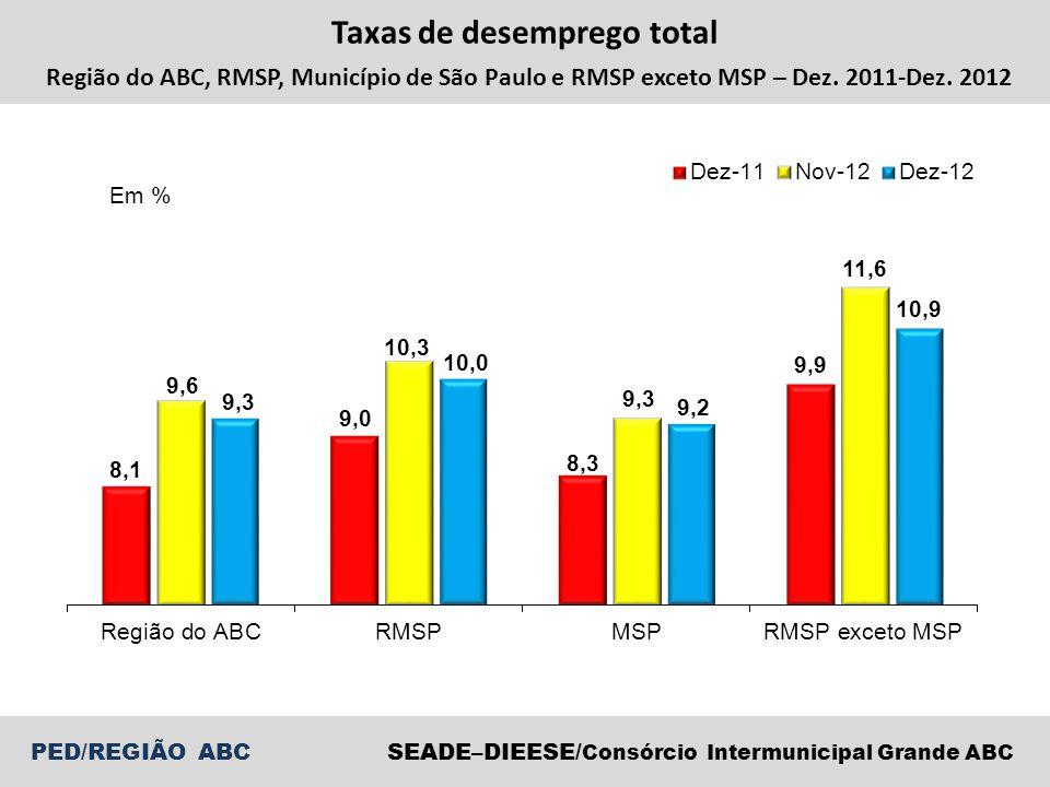 PED/REGIÃO ABCSEADE–DIEESE/ Consórcio Intermunicipal Grande ABC Variação do nível de ocupação total Região do ABC – Dezembro 2011-Dezembro 2012 Dez-12/Nov-12Dez-12/Dez-11 Total -20 mil (-1,6%)-28 mil (-2,2%) Indústria de transformação -4 mil (-1,2%)-52 mil (-14,1%) Comércio e reparação de veículos 0 mil (0,0%)-27 mil (-11,7%) Serviços -9 mil (-1,4%)56 mil (9,5%)