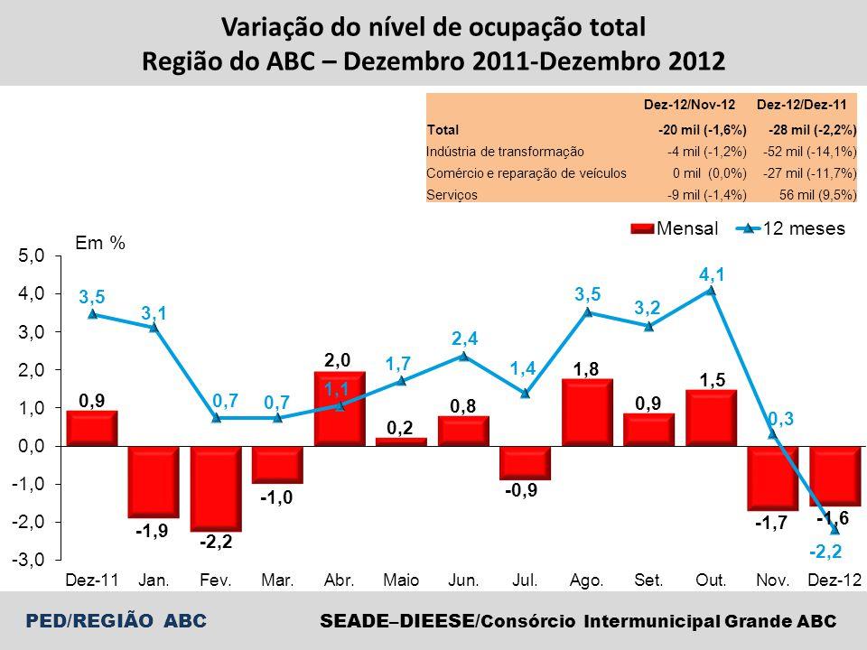 PED/REGIÃO ABCSEADE–DIEESE/ Consórcio Intermunicipal Grande ABC Variação do nível de ocupação total Região do ABC – Dezembro 2011-Dezembro 2012 Dez-12