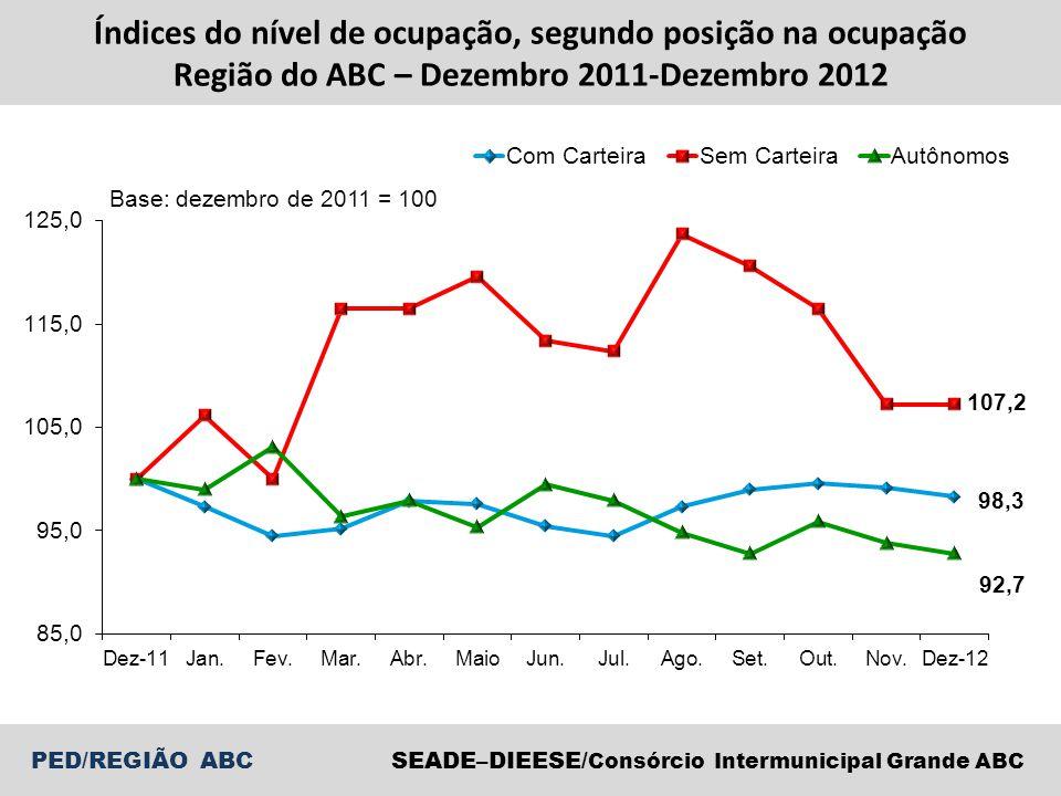 SEADE–DIEESE/ Consórcio Intermunicipal Grande ABC PED/REGIÃO ABC Índices do nível de ocupação, segundo posição na ocupação Região do ABC – 2003-2012
