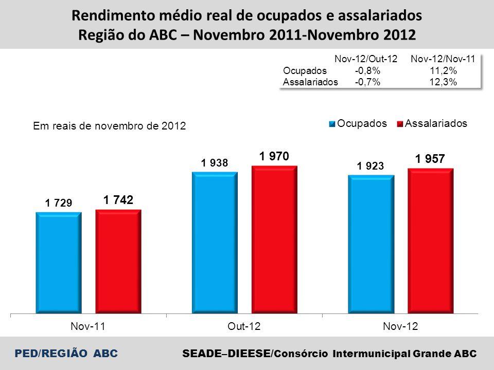 PED/REGIÃO ABCSEADE–DIEESE/ Consórcio Intermunicipal Grande ABC Rendimento médio real de ocupados e assalariados Região do ABC – Novembro 2011-Novembr