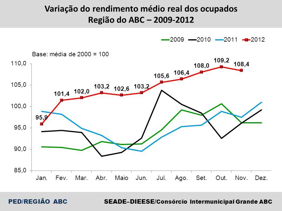 PED/REGIÃO ABCSEADE–DIEESE/ Consórcio Intermunicipal Grande ABC Variação do rendimento médio real dos ocupados Região do ABC – 2009-2012