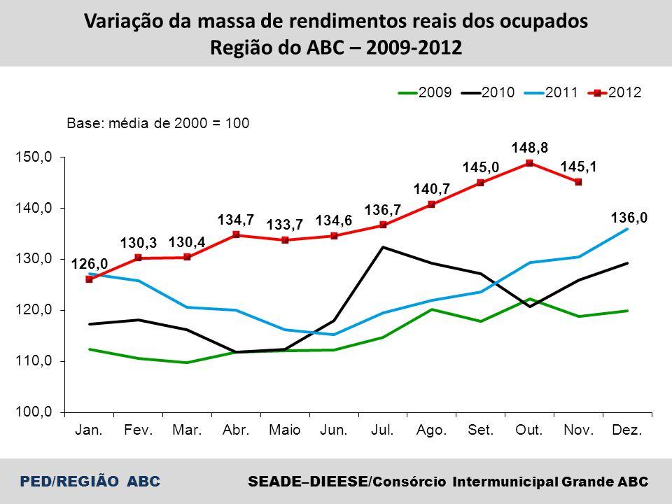 PED/REGIÃO ABCSEADE–DIEESE/ Consórcio Intermunicipal Grande ABC Variação da massa de rendimentos reais dos ocupados Região do ABC – 2009-2012