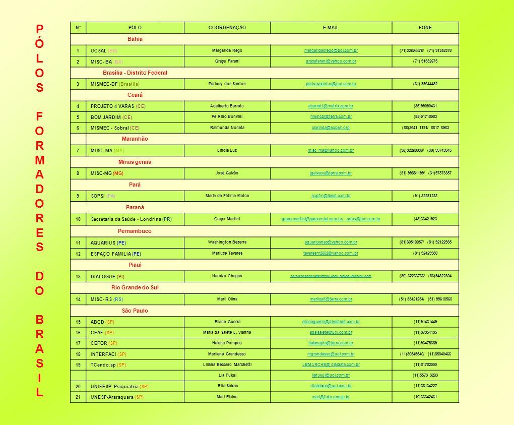 FORMULÁRIO - GERAL- ADESÃO DOS POLOS FORMADORES ÀS ATIVIDADE DO CONGRESSO Tipo de AtividadeTempo da AtividadeResponsável do Pólo pela atividade com e-mail e telefone Mesa de Debate coordenação de mesa Resp.
