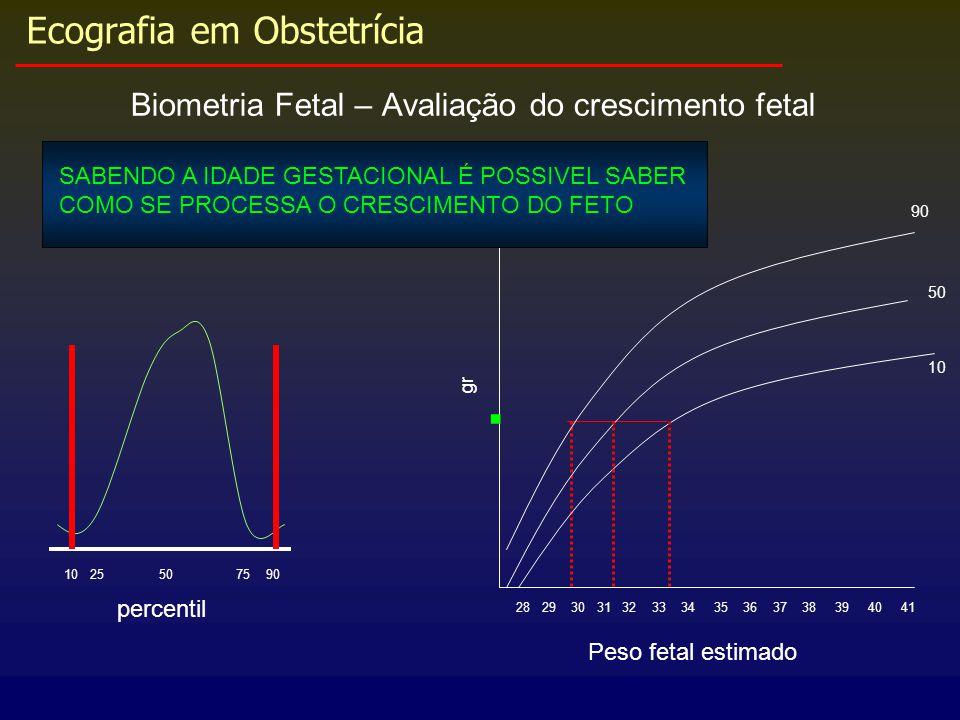 Ecografia em Obstetrícia Biometria Fetal – Avaliação do crescimento fetal 28 29 30 31 32 33 34 35 36 37 38 39 40 41 Peso fetal estimado. gr 90 50 10 1
