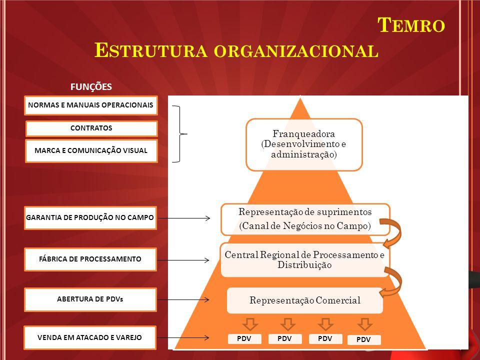E STRUTURA ORGANIZACIONAL Franqueadora (Desenvolvimento e administração) Representação de suprimentos (Canal de Negócios no Campo) Central Regional de