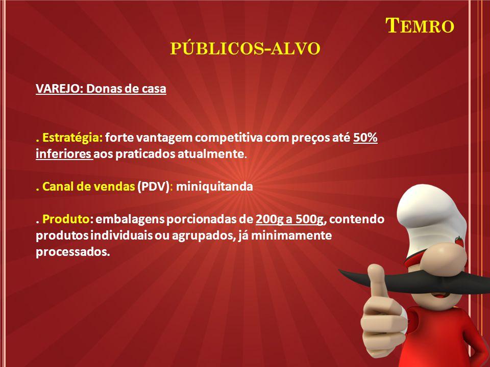 PÚBLICOS - ALVO VAREJO: Donas de casa. Estratégia: forte vantagem competitiva com preços até 50% inferiores aos praticados atualmente.. Canal de venda