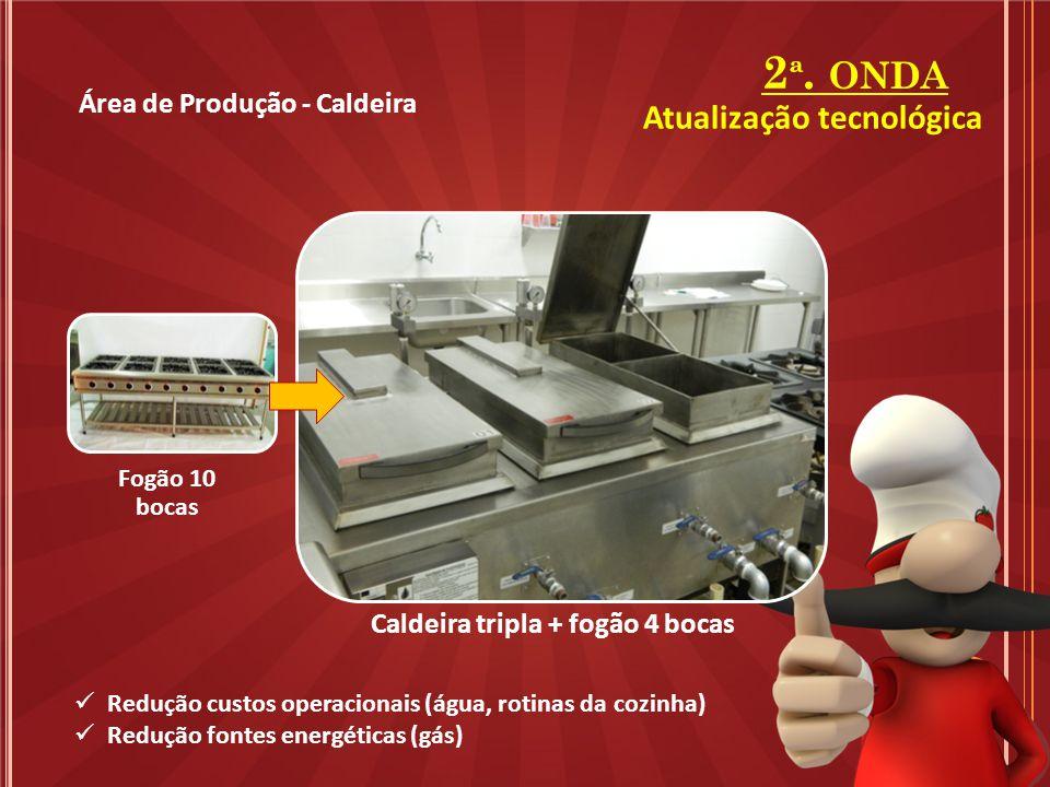 2 ª. ONDA Área de Produção - Caldeira Fogão 10 bocas Caldeira tripla + fogão 4 bocas Redução custos operacionais (água, rotinas da cozinha) Redução fo