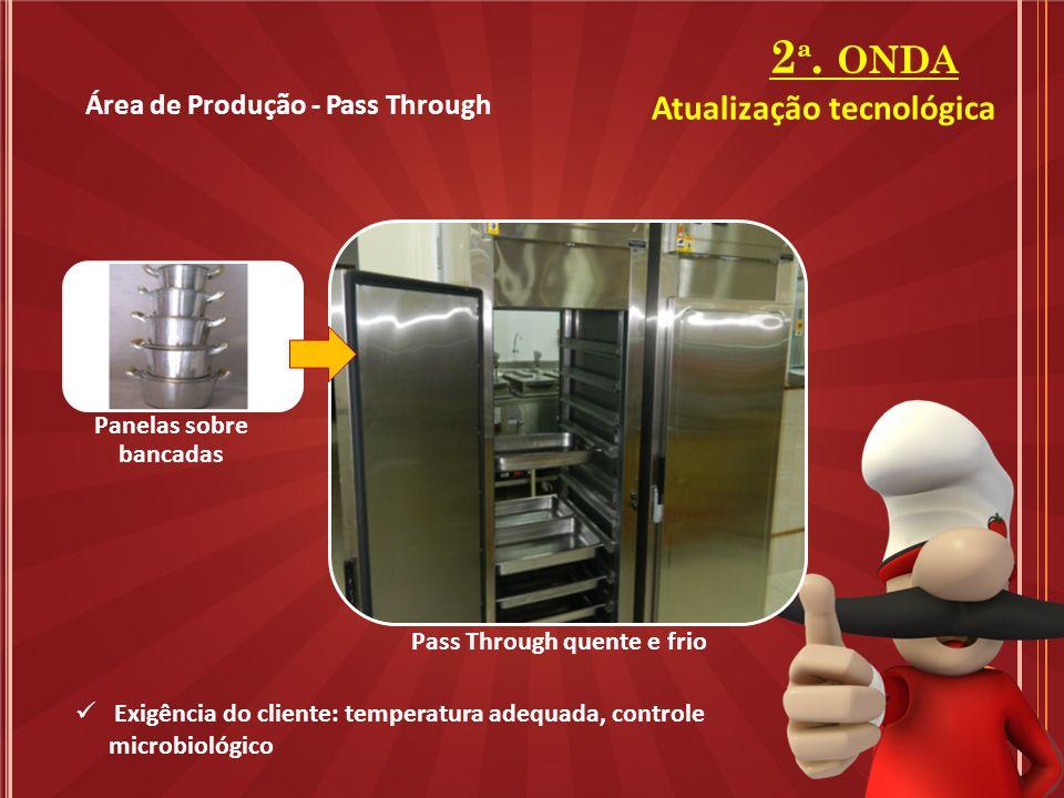 2 ª. ONDA Área de Produção - Pass Through Panelas sobre bancadas Pass Through quente e frio Exigência do cliente: temperatura adequada, controle micro