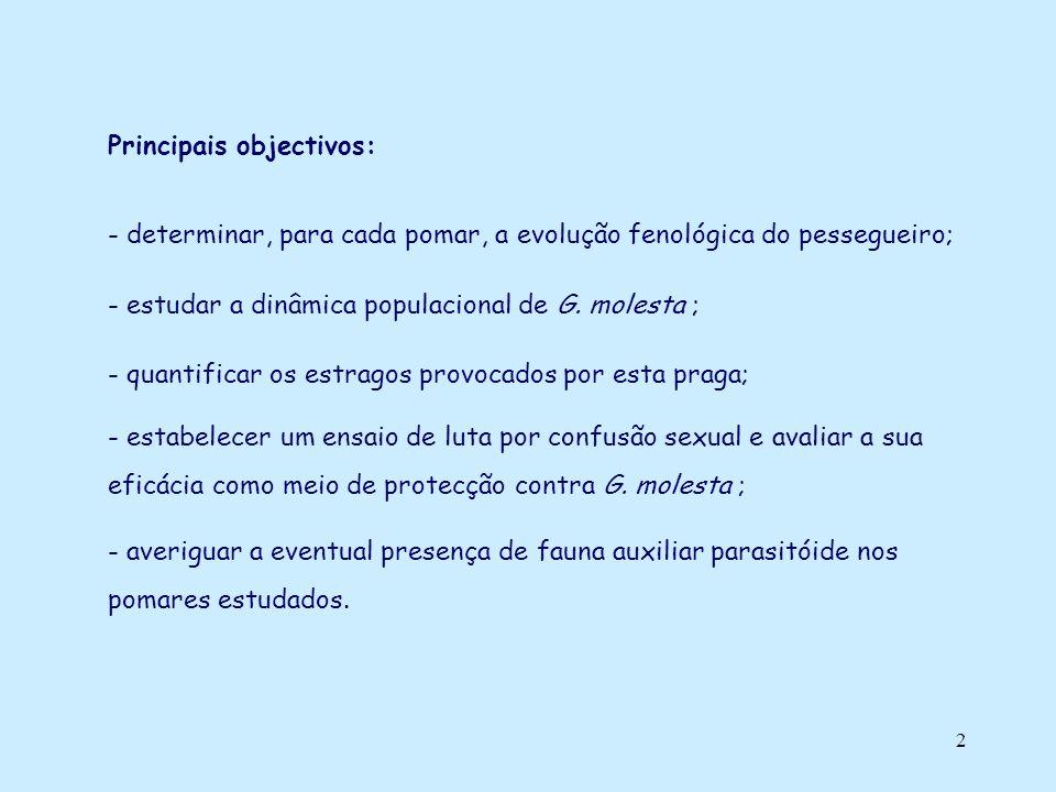 2 Principais objectivos: - determinar, para cada pomar, a evolução fenológica do pessegueiro; - estudar a dinâmica populacional de G. molesta ; - quan