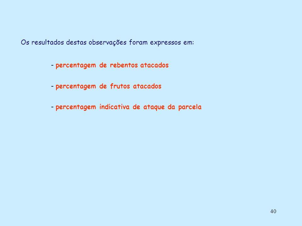 40 Os resultados destas observações foram expressos em: - percentagem de rebentos atacados - percentagem de frutos atacados - percentagem indicativa d