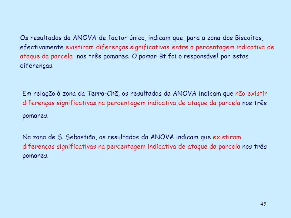 45 Os resultados da ANOVA de factor único, indicam que, para a zona dos Biscoitos, efectivamente existiram diferenças significativas entre a percentag