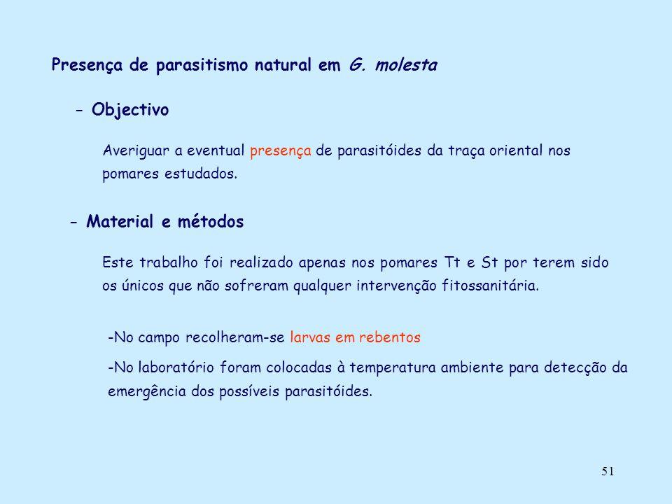 51 Presença de parasitismo natural em G. molesta - Objectivo Averiguar a eventual presença de parasitóides da traça oriental nos pomares estudados. -