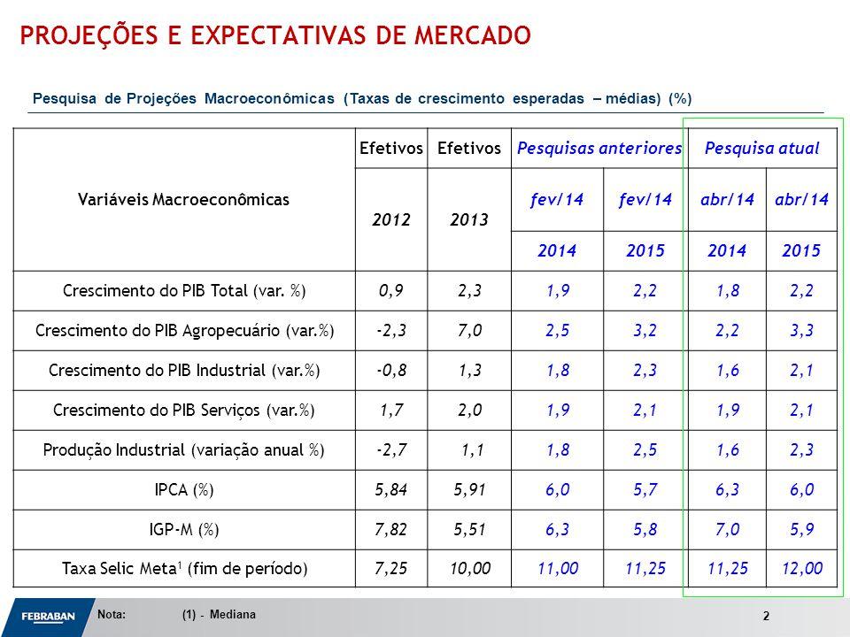 Apresentação ao Senado Variáveis Macroeconômicas Efetivos Pesquisas anterioresPesquisa atual 20122013 fev/14 abr/14 2014201520142015 Crescimento do PIB Total (var.