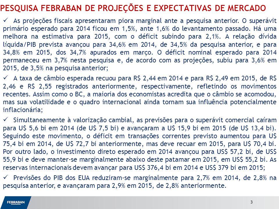 Apresentação ao Senado PESQUISA FEBRABAN DE PROJEÇÕES E EXPECTATIVAS DE MERCADO As projeções fiscais apresentaram piora marginal ante a pesquisa anterior.