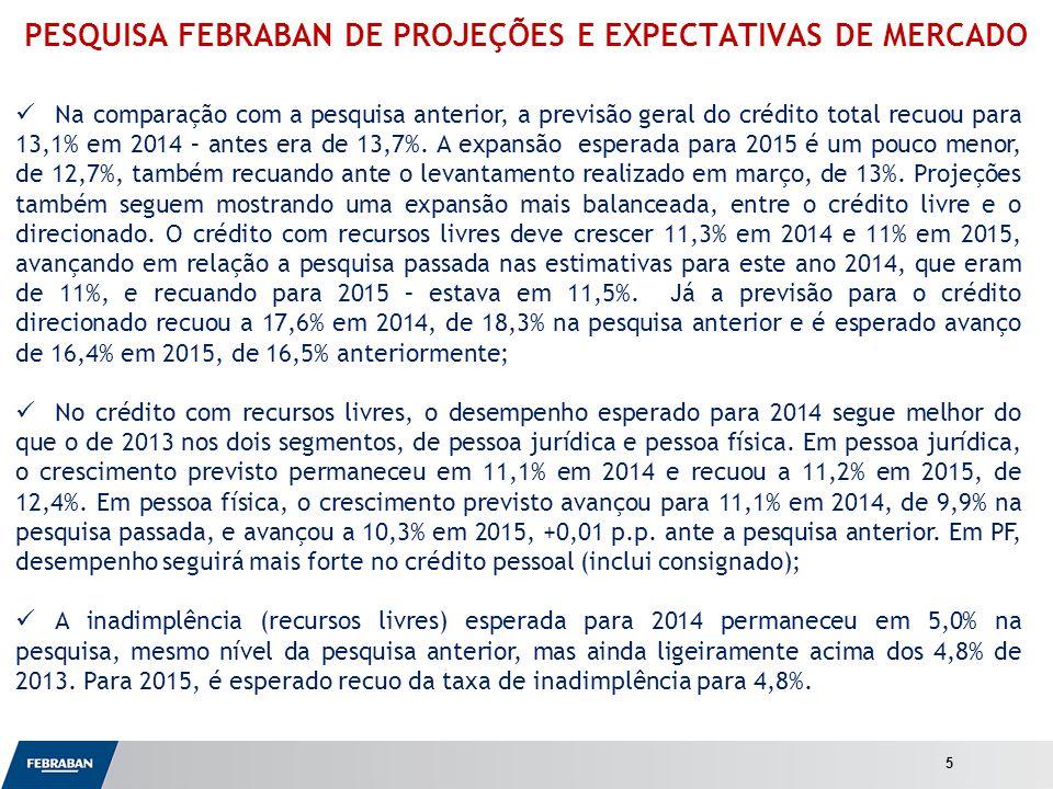 Apresentação ao Senado PESQUISA FEBRABAN DE PROJEÇÕES E EXPECTATIVAS DE MERCADO Na comparação com a pesquisa anterior, a previsão geral do crédito total recuou para 13,1% em 2014 – antes era de 13,7%.