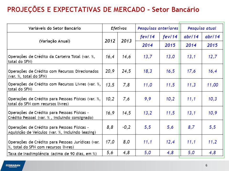 Apresentação ao Senado PROJEÇÕES E EXPECTATIVAS DE MERCADO – Setor Bancário 6 Variáveis do Setor BancárioEfetivosPesquisas anterioresPesquisa atual (Variação Anual) 20122013 fev/14 abr/14 2014201520142015 Operações de Crédito da Carteira Total (var.