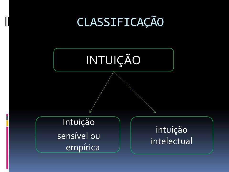 CLASSIFICAÇÃO INTUIÇÃO Intuição sensível ou empírica intuição intelectual