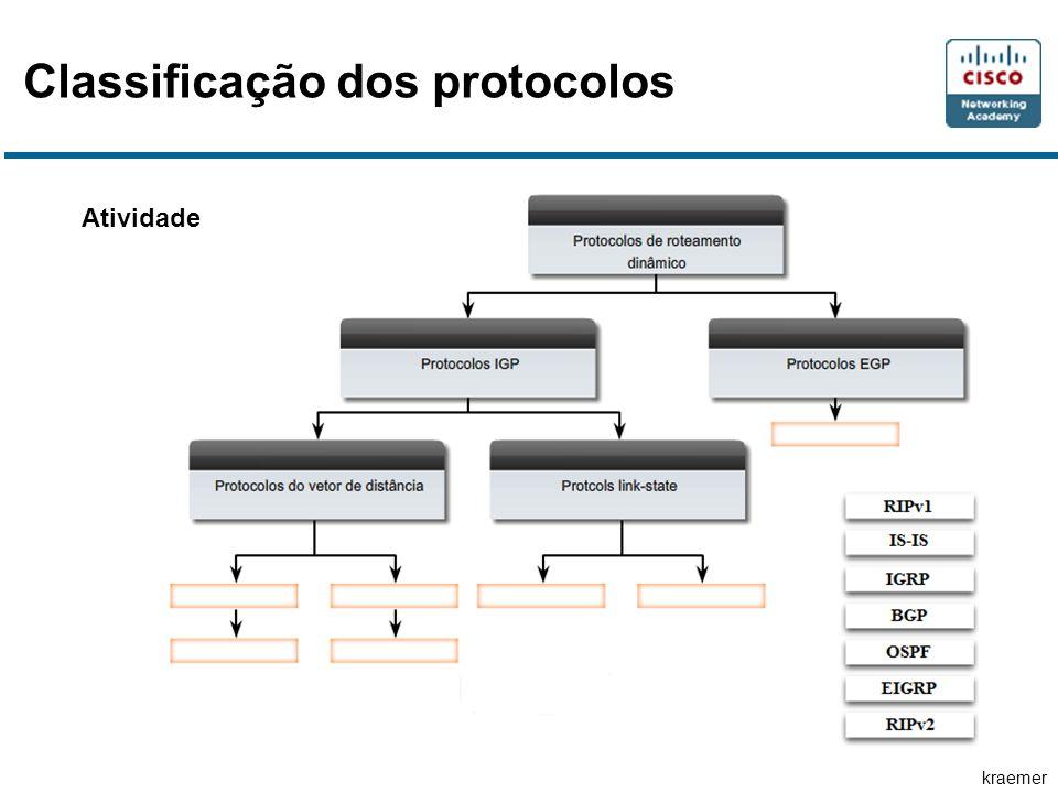 kraemer Classificação dos protocolos Atividade