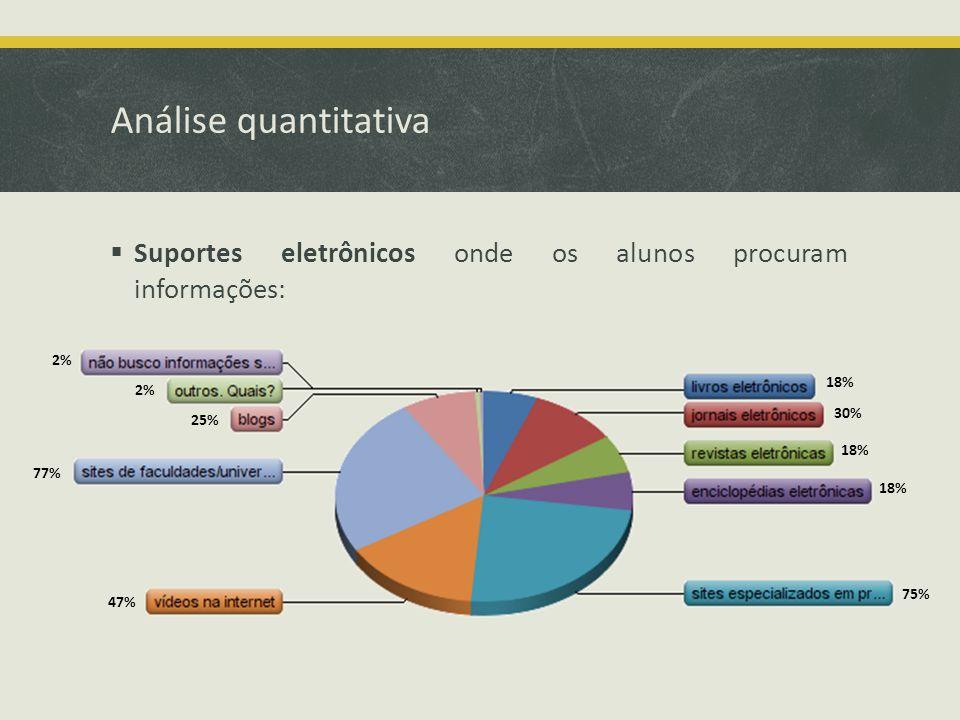 Análise quantitativa Suportes eletrônicos onde os alunos procuram informações: 18% 30% 18% 75% 47% 77% 25% 2%