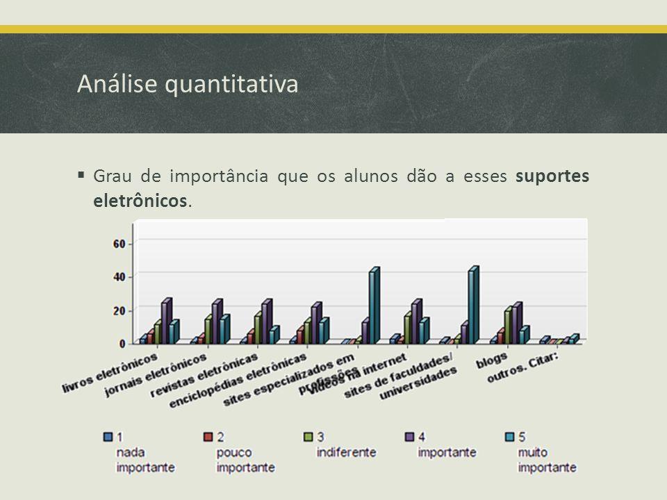 Análise quantitativa Grau de importância que os alunos dão a esses suportes eletrônicos.