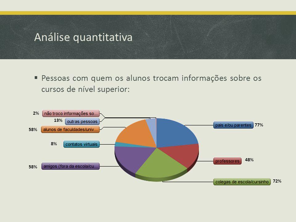 Análise quantitativa Pessoas com quem os alunos trocam informações sobre os cursos de nível superior: 77% 48% 72% 58% 8% 13% 2%