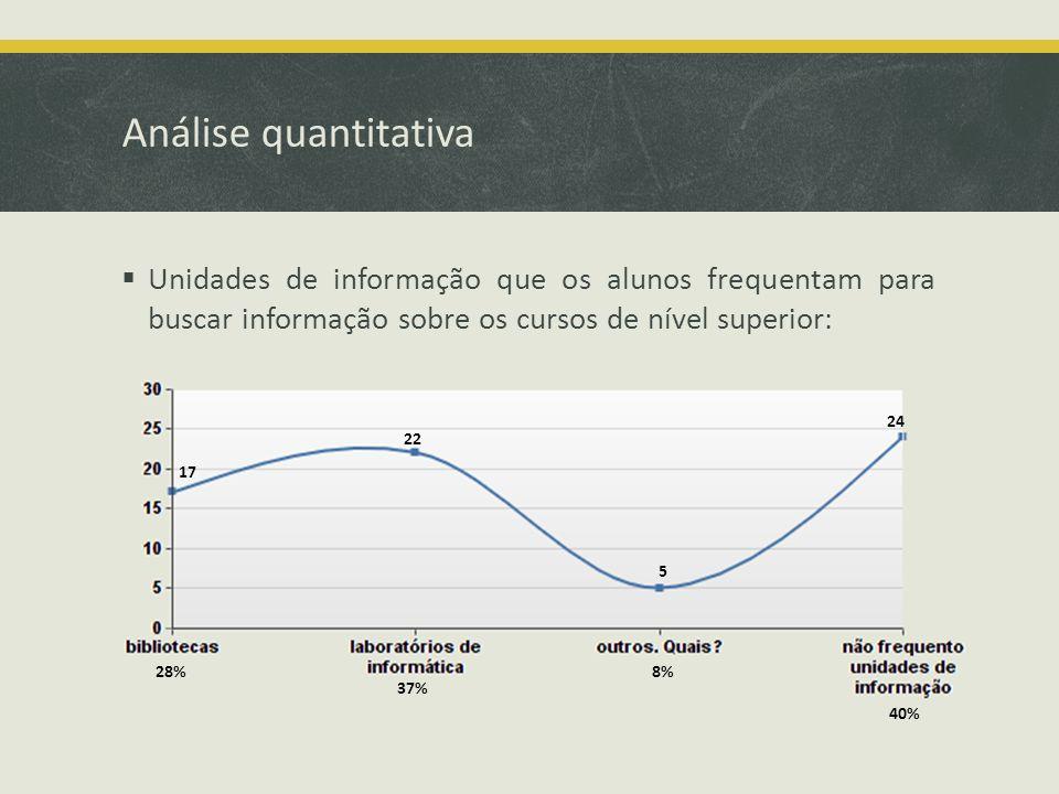Análise quantitativa Unidades de informação que os alunos frequentam para buscar informação sobre os cursos de nível superior: 17 37% 8% 40% 28% 22 5 24