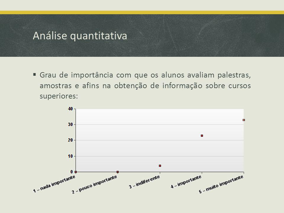 Análise quantitativa Grau de importância com que os alunos avaliam palestras, amostras e afins na obtenção de informação sobre cursos superiores: