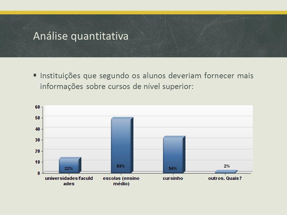 Análise quantitativa Instituições que segundo os alunos deveriam fornecer mais informações sobre cursos de nível superior: 22% 83% 54% 2%
