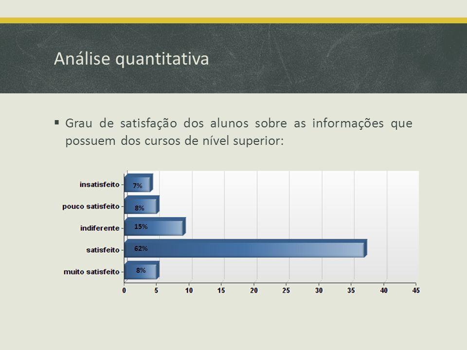 Análise quantitativa Grau de satisfação dos alunos sobre as informações que possuem dos cursos de nível superior: 7% 8% 15% 62% 8%