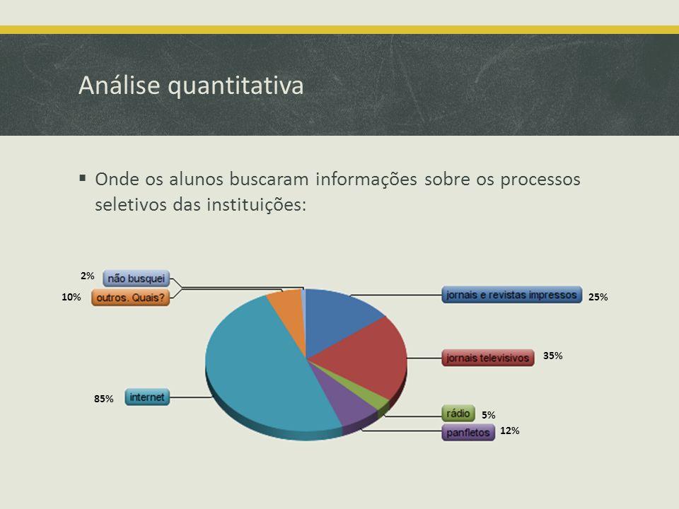 Análise quantitativa Onde os alunos buscaram informações sobre os processos seletivos das instituições: 25% 35% 5% 12% 85% 10% 2%
