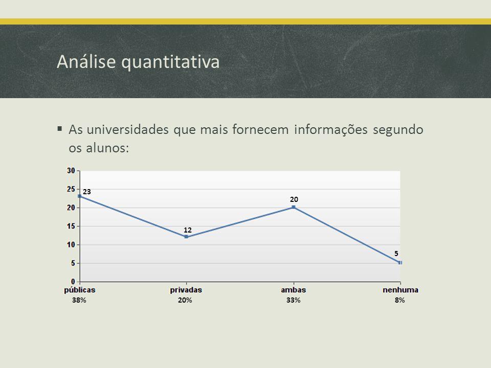 Análise quantitativa As universidades que mais fornecem informações segundo os alunos: 33%38%20%8% 23 12 20 5